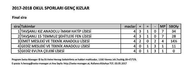 2017-2018 OKUL_SPORLARI_GEN_KIZLAR_Son_siralama_listesi-page-0